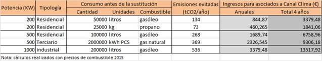 Datos económicos canal clima